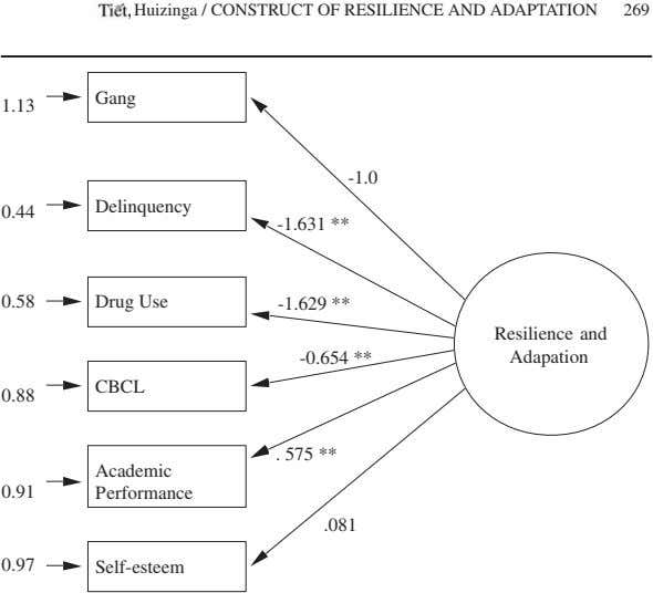 Tiêt, Huizinga / CONSTRUCT OF RESILIENCE AND ADAPTATION 269 Gang 1.13 -1.0 Delinquency 0.44 -1.631