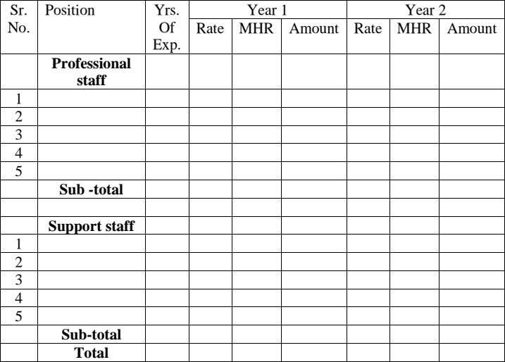 Sr. Position Yrs. Year 1 Year 2 No. Of Rate MHR Amount Rate MHR Amount