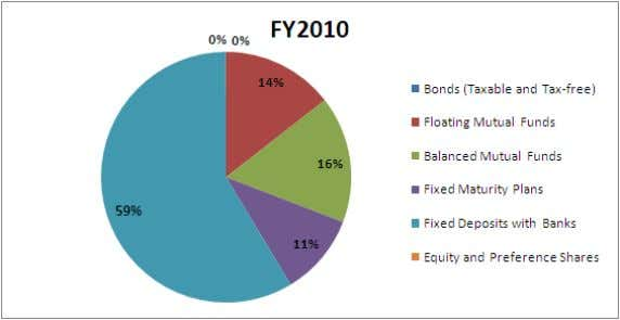 and Preference Shares 35 5 Total Liquid Investments 13747 18022 11 11 2% FY2009 0% 0%