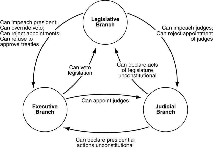 Use this diagram to answer question 21. 21. Which principle of U.S. government is illustrated by