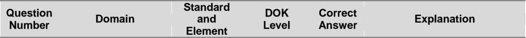 Standard Question DOK Correct Domain and Explanation Number Level Answer Element