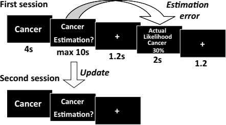 First session Es ma on error Cancer Cancer Es ma on? Actual + Likelihood Cancer
