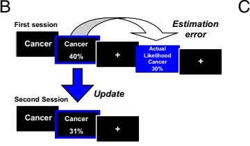 B C First session Estimation error Cancer Cancer Actual + 40% Likelihood + Cancer +
