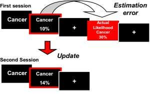 First session Estimation error Cancer Cancer Actual + Likelihood + 10% Cancer + 30% Update
