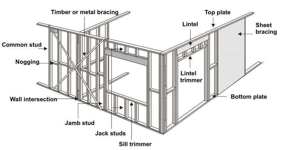 Stud Framing Elements 74 ARBE2100 Week 3 03