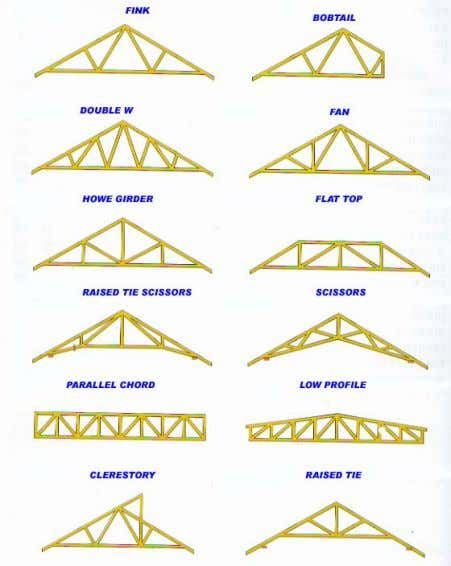triangular force lines to distribute loads to walls, beams, columns then to the footings and ground.