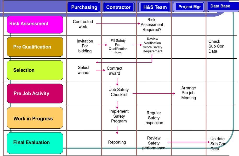 Data Base Purchasing Contractor H&S Team Project Mgr Risk Contracted Risk Assessment Assessment work