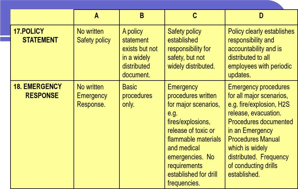 A B C D 17.POLICY No written A policy Safety policy Policy clearly establishes STATEMENT