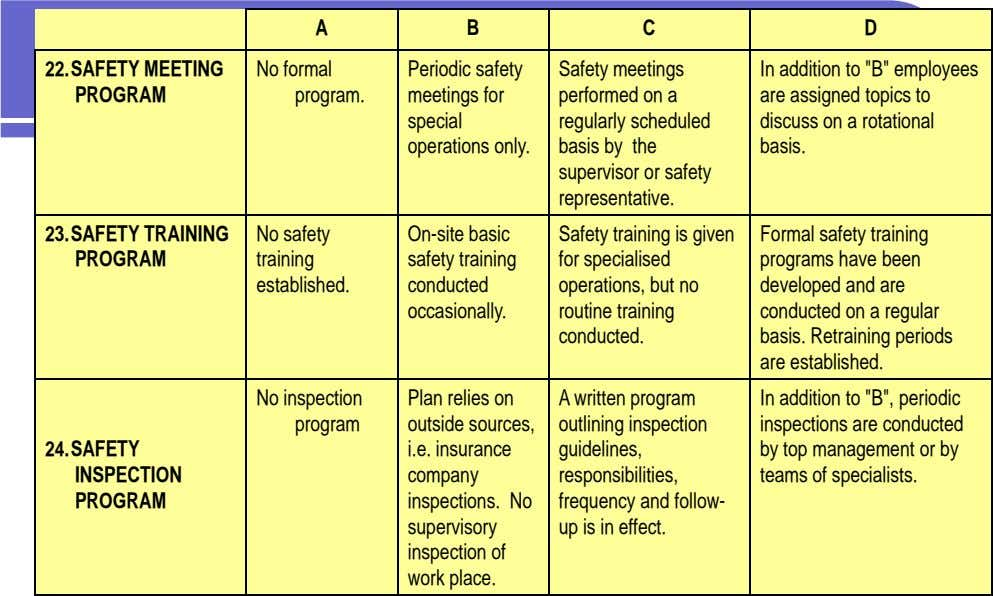 A B C D 22.SAFETY MEETING PROGRAM No formal program. Periodic safety meetings for special