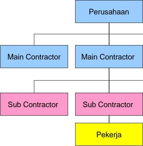 Perusahaan Main Contractor Main Contractor Sub Contractor Sub Contractor Pekerja