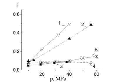 relaxation of stress generated during the moment of contact. FIG.2. FRICTION COEFFICIENT VERSUS PRESSURE ON THE