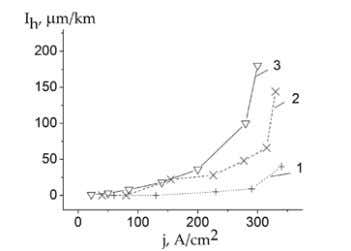 Friction and Wear Research Volume 2, 2014 b) FIG.5. CURRENT DEPENDENCE OF SURFACE ELECTRIC CONDUCTANCE (a)