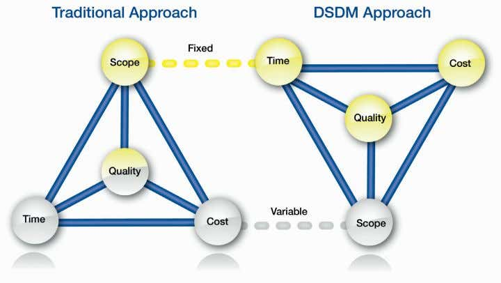 Integrating DSDM into an existing PRINCE2® environment 5 Figure 4 Traditional vs DSDM approach The DSDM
