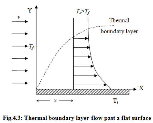 Fig.4.1. Boundary layer flow past a flat platehe turbulent boundary layer thickness can be calculated using