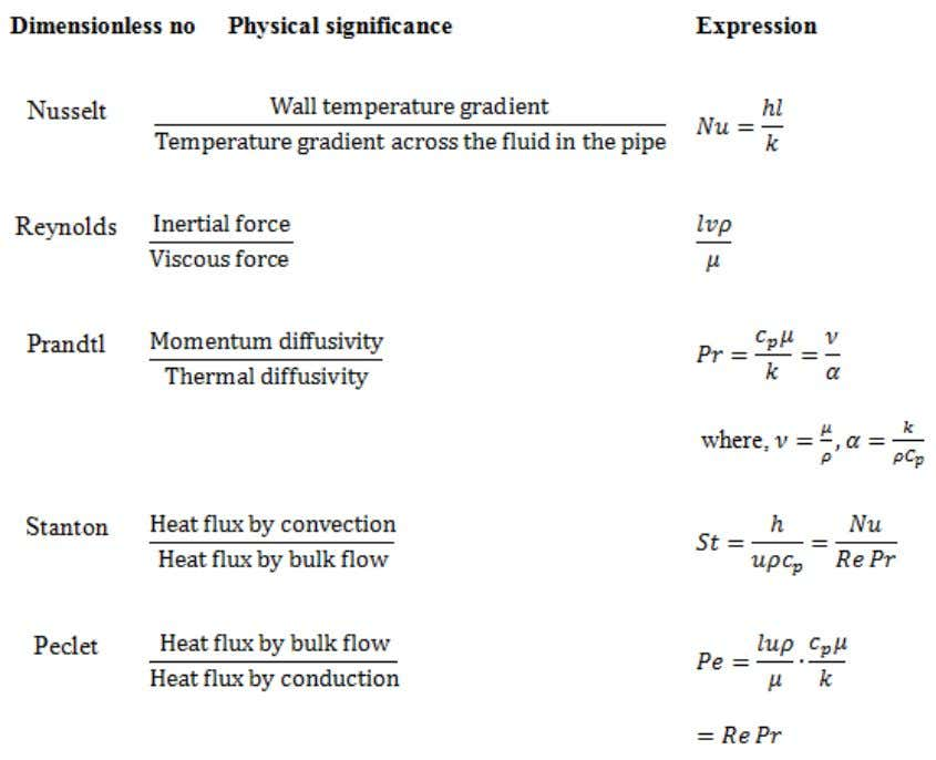 temperature variation in the thermal boundary layer. Fig.4.4: The relation of two boundary layers at different