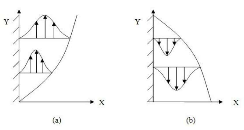 Fig.5.1: Free convection boundary layer for vertical (a) hot surface and (b) cold surfaceThe velocity profile