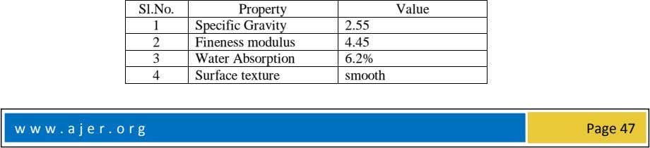 Sl.No. Property Value 1 Specific Gravity 2.55 2 Fineness modulus 4.45 3 Water Absorption 6.2%