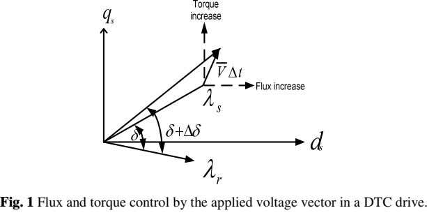 Fig. 1 Flux and torque control by the applied voltage vector in a DTC drive.