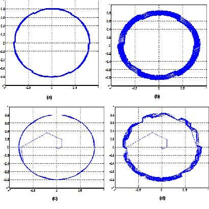 =0.005 wb) (d)quadrature flux componens( H Ø =0.005 wb) Fig .8 Stator flux locus for flux
