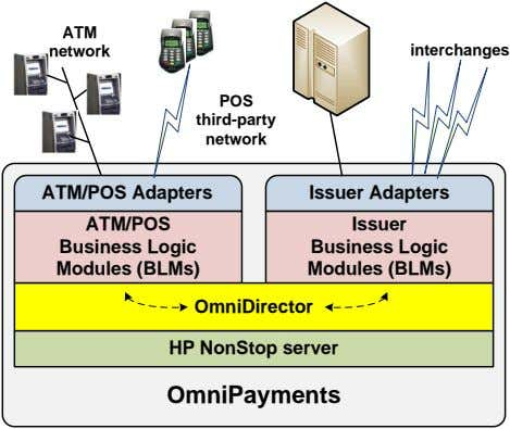 ATM interchanges network POS third-party network ATM/POS Adapters Issuer Adapters ATM/POS Issuer Business Logic