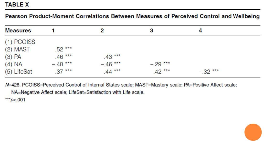 CORRELATION RESULTS