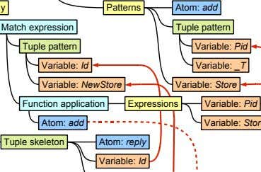 Patterns Atom: add Match expression Tuple pattern Tuple pattern Variable: Pid Variable: Id Variable: _T