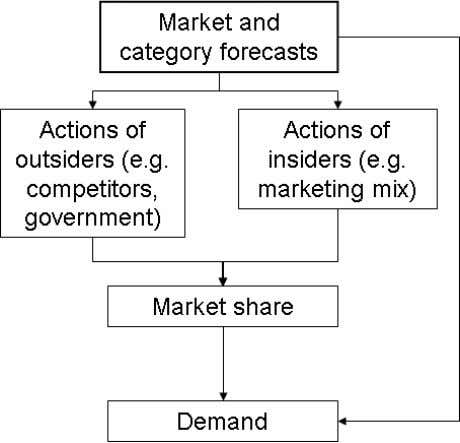 FIGURE 1 Needs for marketing forecasts FORECASTING METHODS In this section we provide brief desc riptions