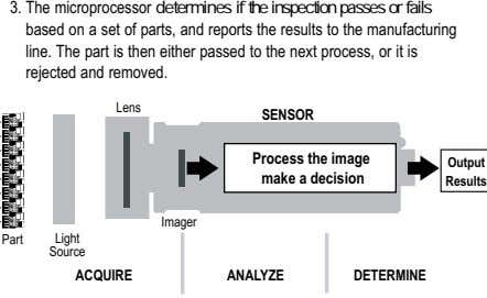 3. The microprocessor determines if the inspection passes or fails based on a set of