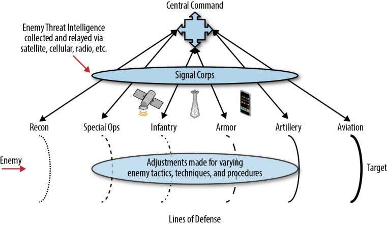 "lines of defense"" are obtained in a modern military. Figure 2-1. The military approach to integrated"