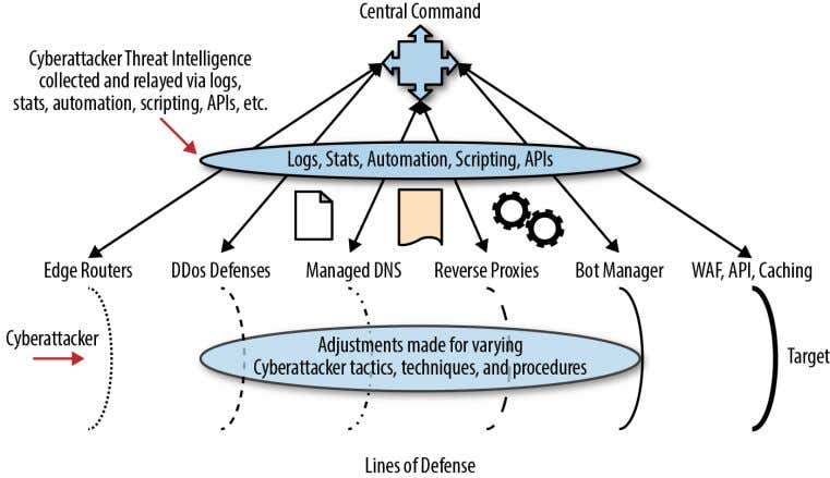 under the same precepts, especially concerning integration. Figure 4-1. Lines of integrated defenses in the cloud