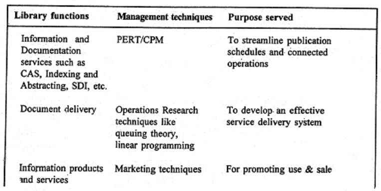 so essential to proper library management. Table showing applications of manage ment techniques to library functions