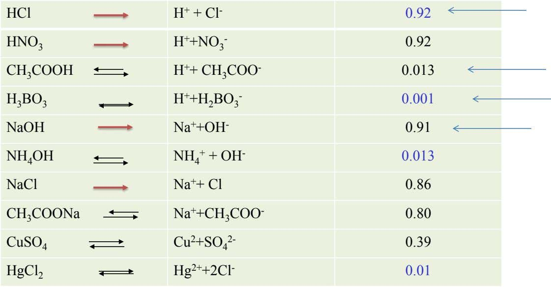 HCl H + + Cl - 0.92 HNO 3 H + +NO 3 - 0.92
