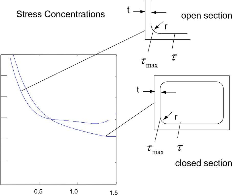 t Stress Concentrations open section r τ τ max t r τ τ max closed