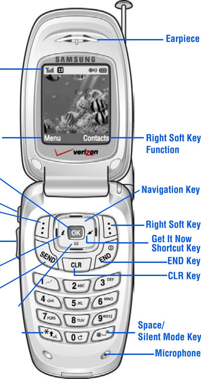 Earpiece Right Soft Key Function Navigation Key Right Soft Key Get It Now Shortcut Key