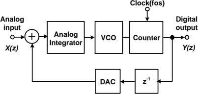 Clock(fos) Analog Digital input output Analog VCO Counter Integrator X(z) Y(z) -1 DAC z