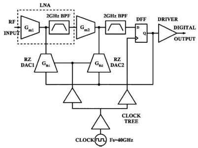 ΣΔ architecture using Gm-LC – LNA included in main path Center frequency 2GHz Sampling frequency 40GHz