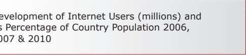 • Development of Internet Users (millions) and its Percentage of Country Population 2006, 2007 &
