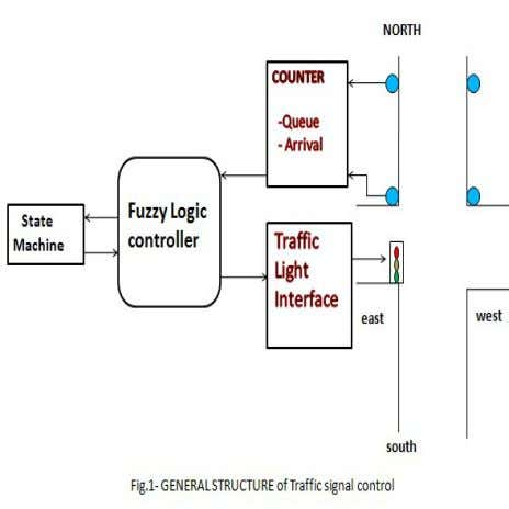 system in a fig 1. S TRUCTURE OF T RAFFIC SIGNAL CONTROL Traffic lights control systems