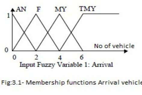 in a output variable used for extended time (second). In fig 3.1 show as Member ship