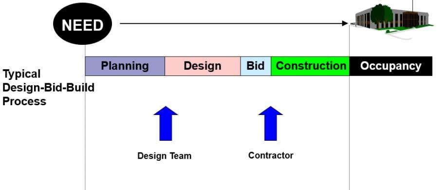  The general contractor may subcontract out parts of the project, with each subcontractor reporting directly