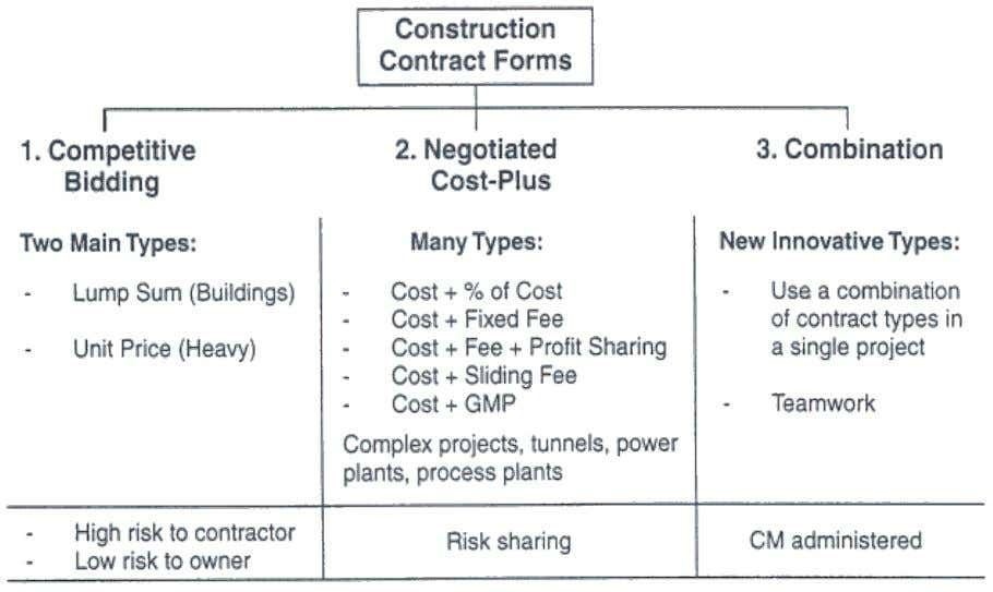 "Major Construction Contracts Competitive-Bid Contract  Award contract to the ""lowest responsible bidder""  What is"