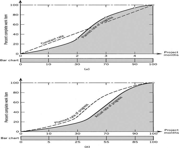 Figure 3.3 (p. 57) : Bar chart planning and control models: (a) planned rate of progress