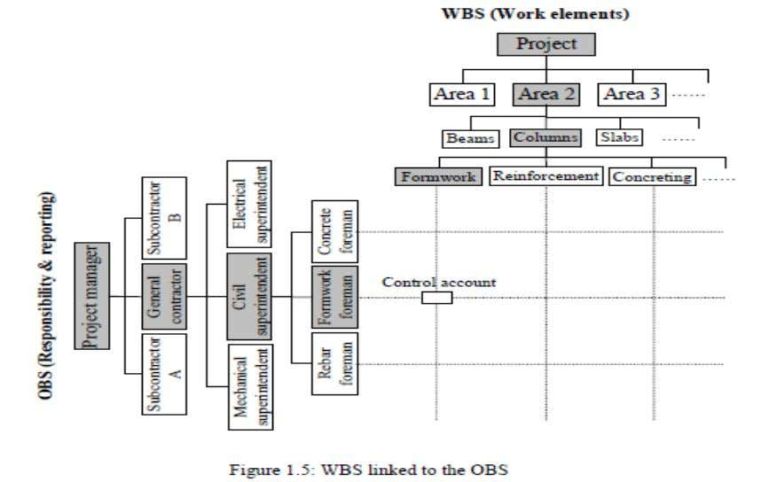 The WBS elements at various levels can be related to the contractor's organizational breakdown structure (OBS),