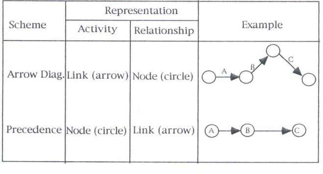 PDM -- Precedence Diagram  PDM Activities comprised of:  Activity description  Node representing the