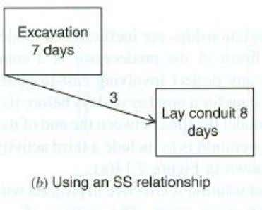  SS relationships are used when a successor activity must begin after at least a LAG