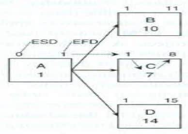  Small precedence diagram shown below will be used to illustrate CPM's scheduling computations.  It
