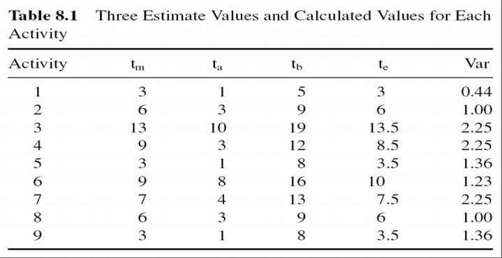  Project variance ( V )  Sum of critical path activity variances, v Normal Distribution