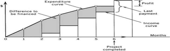  The relationship between the contractor's expenditures and income across the life of a typical project