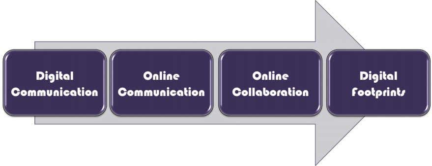 Digital Online Online Digital Communication Communication Collaboration Footprints
