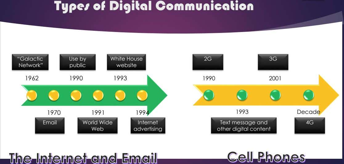 "Types of Digital Communication ""Galactic Use by 3G Network"" public White House website 2G 1962 1990"